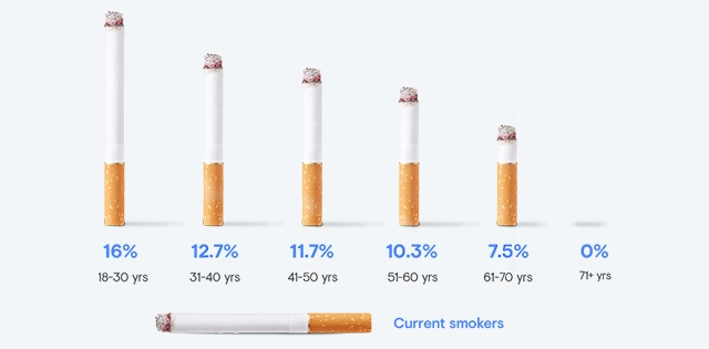 Graph shows statistics on Current smokers: 18 to 30 years 16% smoke, 31 to 40 years 12.7% smoke, 41 to 50 years 11.7% smoke, 51 to 60 years 10.3% smoke and 61 to 70 years 7.5% smoke